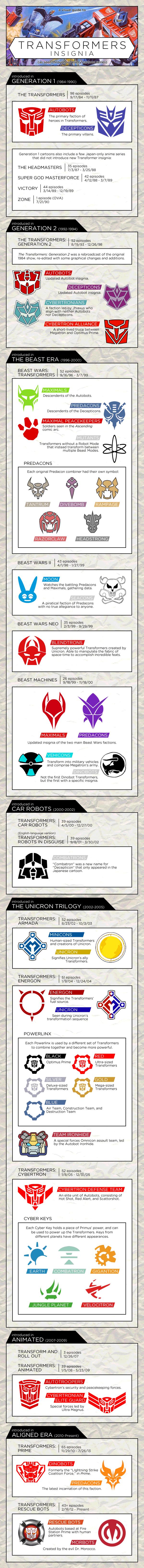 Infographic Transformers: de verandering van de merktekens