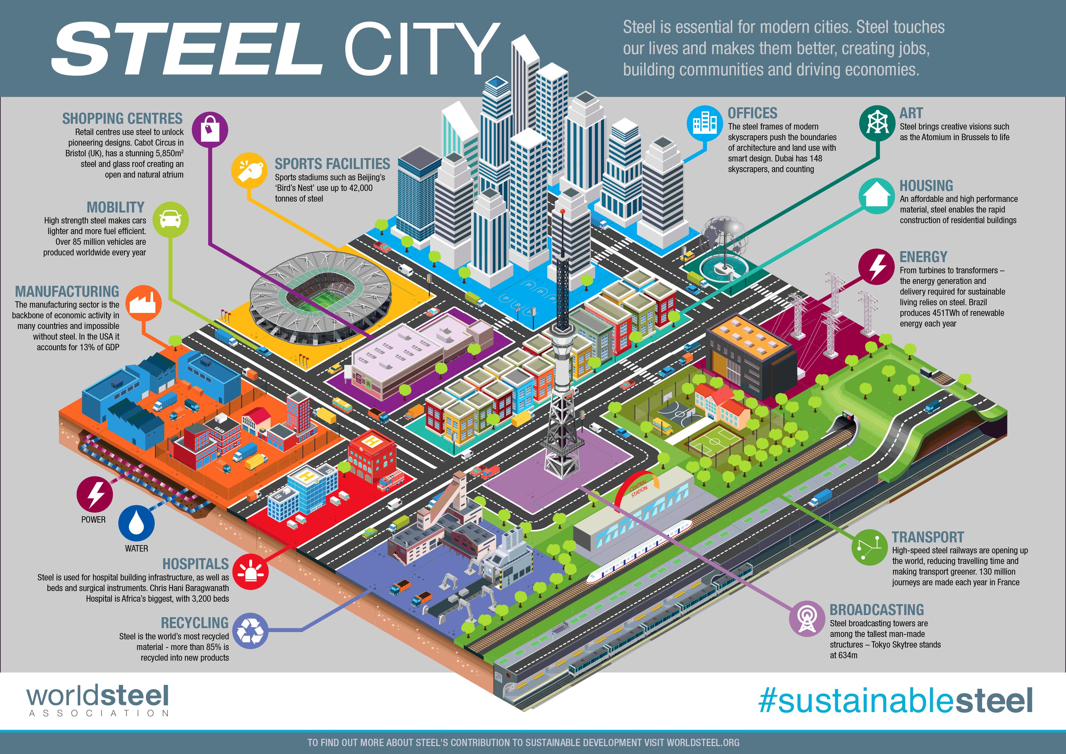 Infographic Stad van duurzaam staal