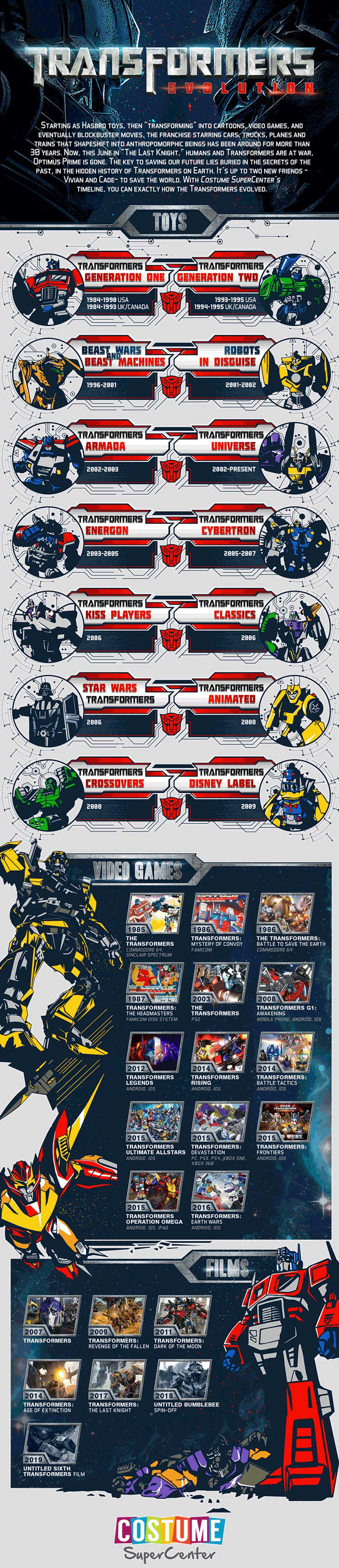 Transformers: Evolutie
