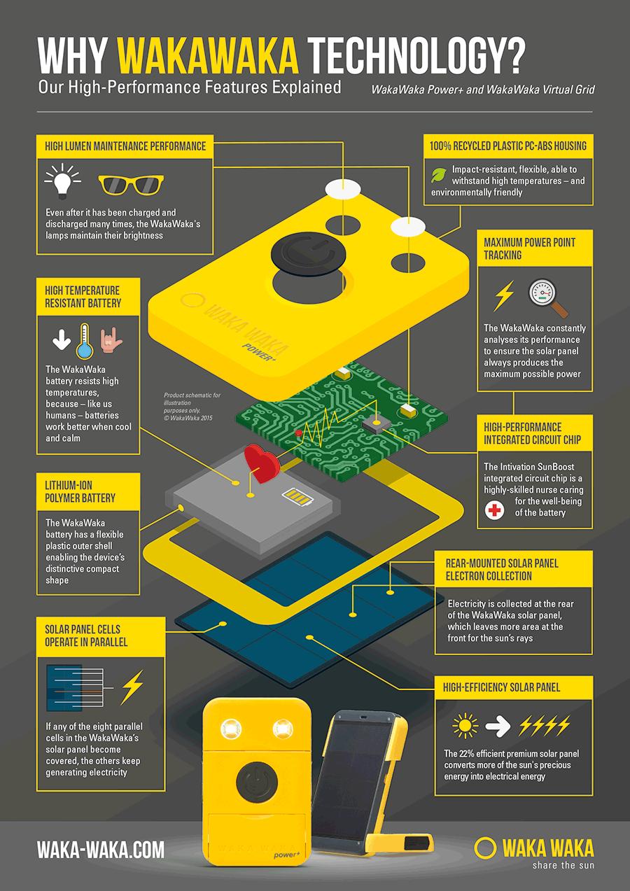 Infographic Wonderen van Wakawaka technologie