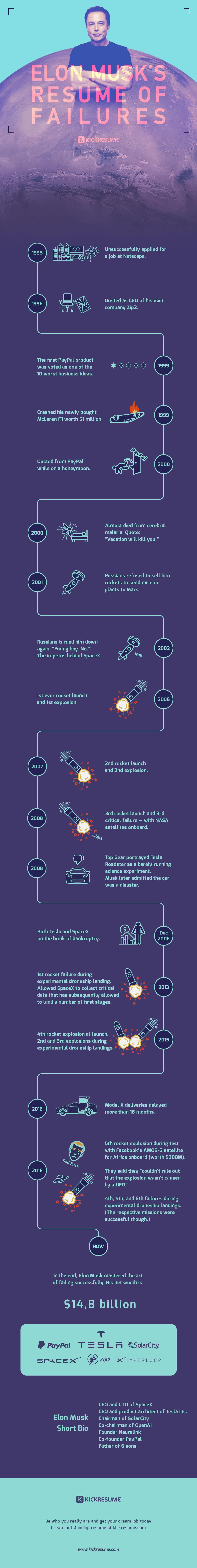 Infographic Fouten maken kan leiden tot succes