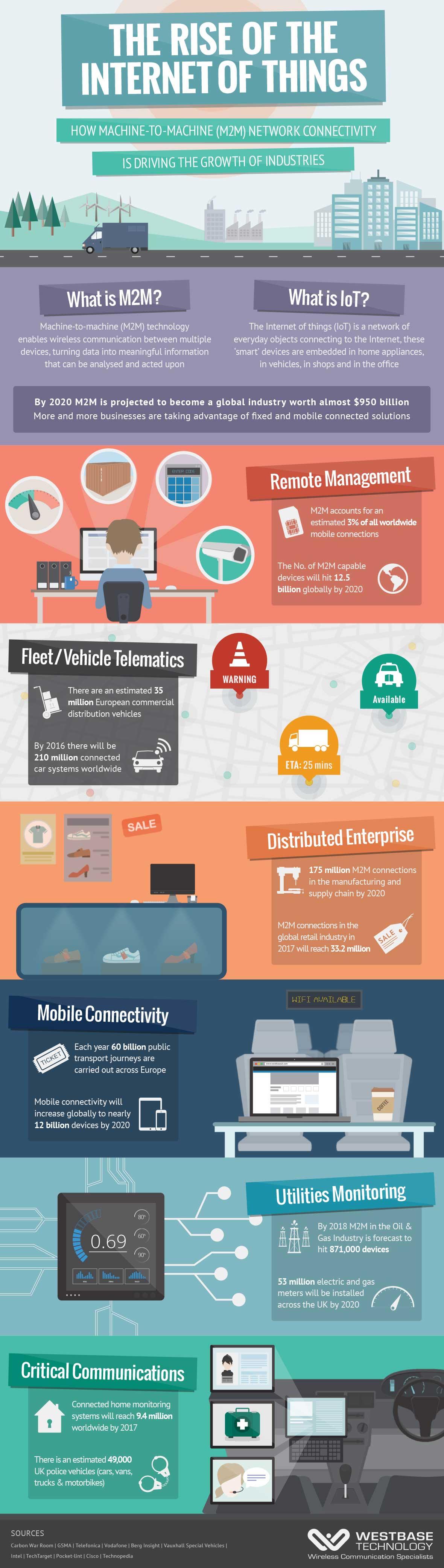 Infographic Evolutie van datacommunicatie