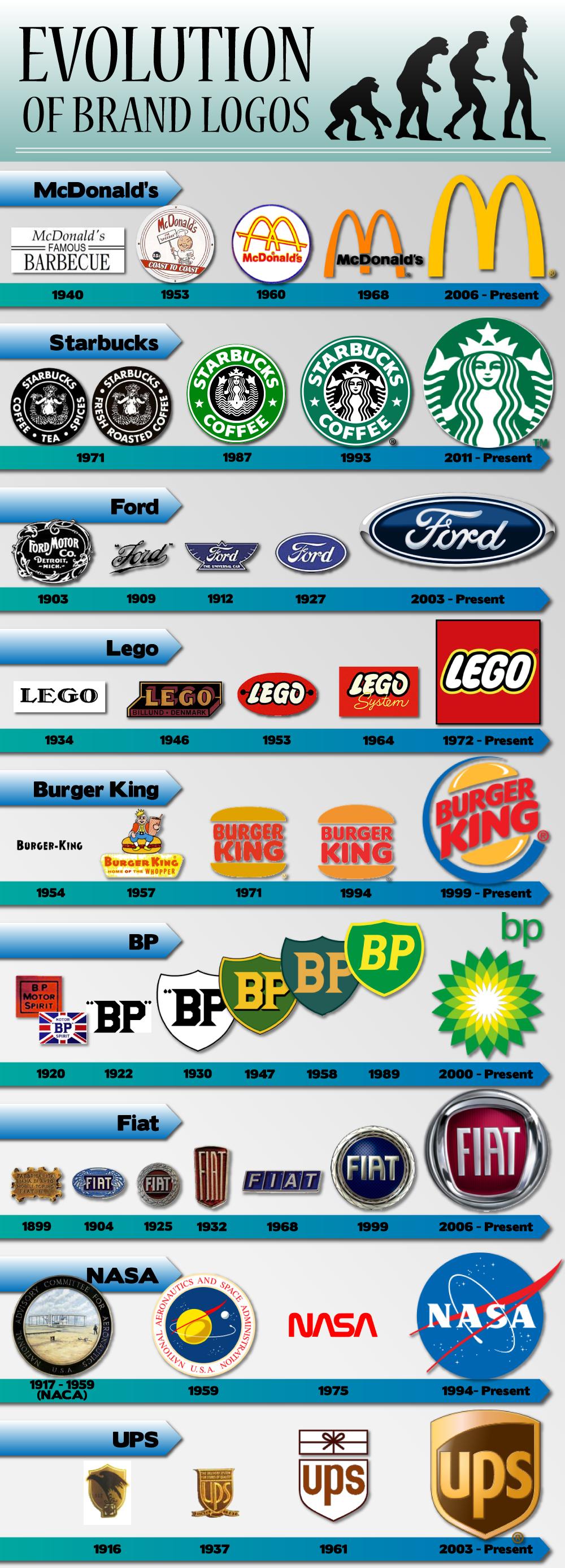 Infographic Verandering logo's van tech bedrijven door de jaren heen