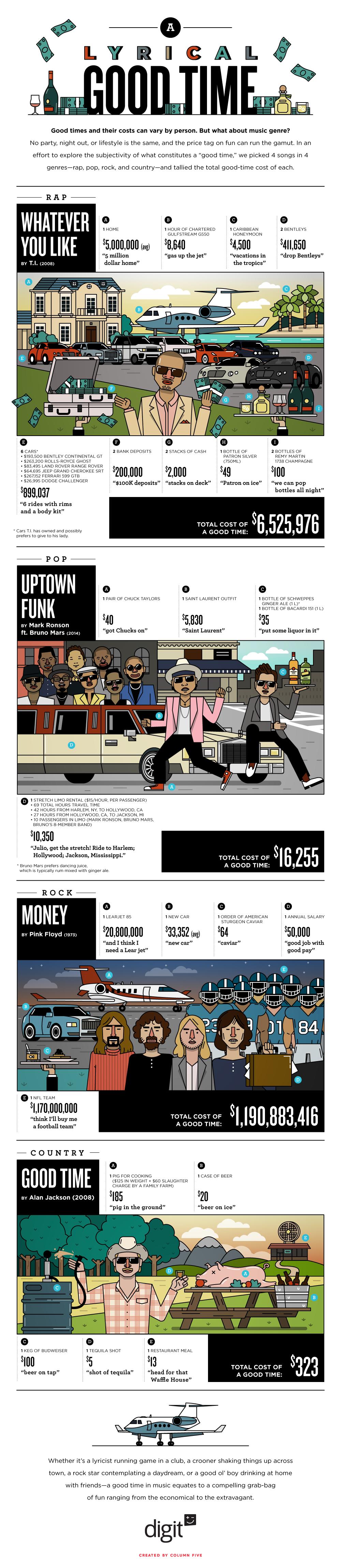 Infographic Kosten van plezier volgens muziek video's