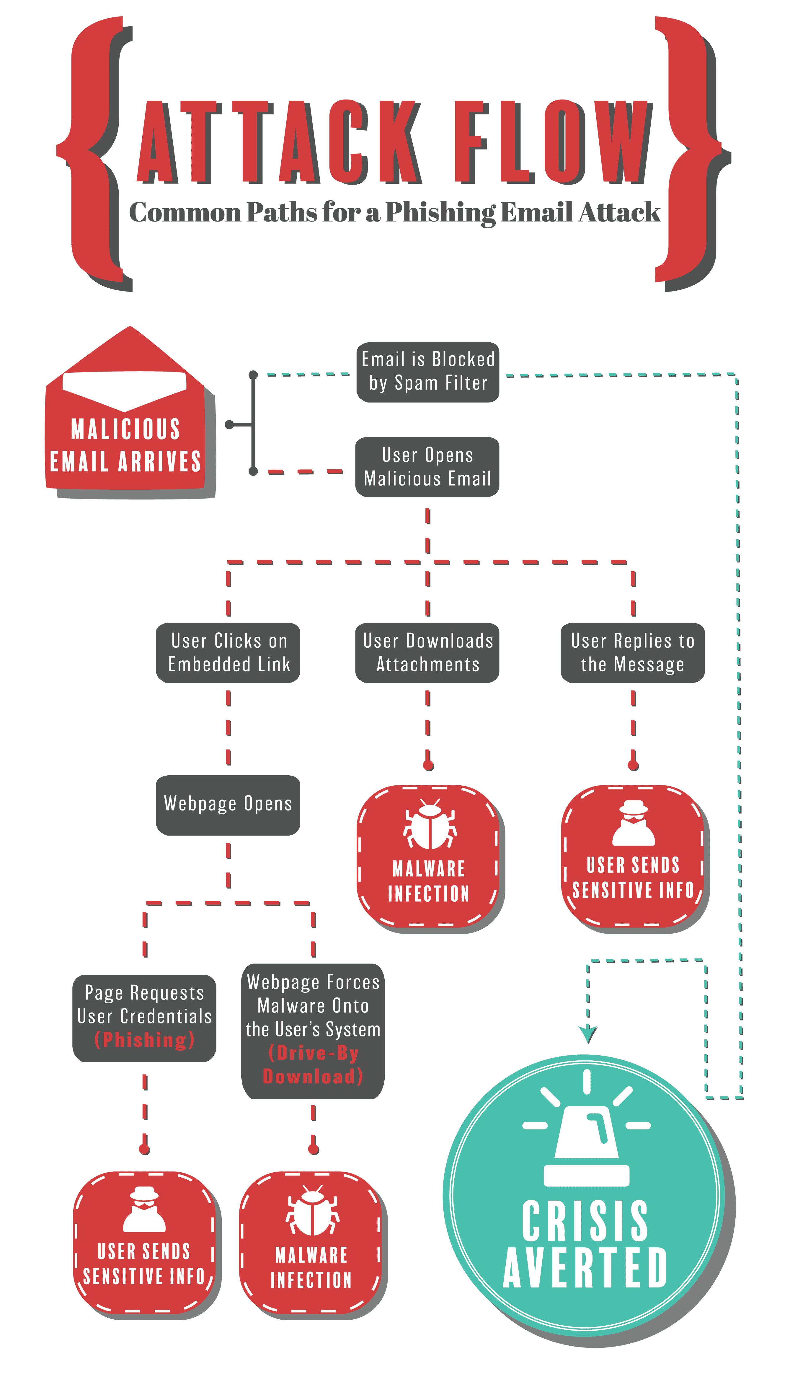 Infographic Phishing aanvallen en hoe het vaak uitloopt