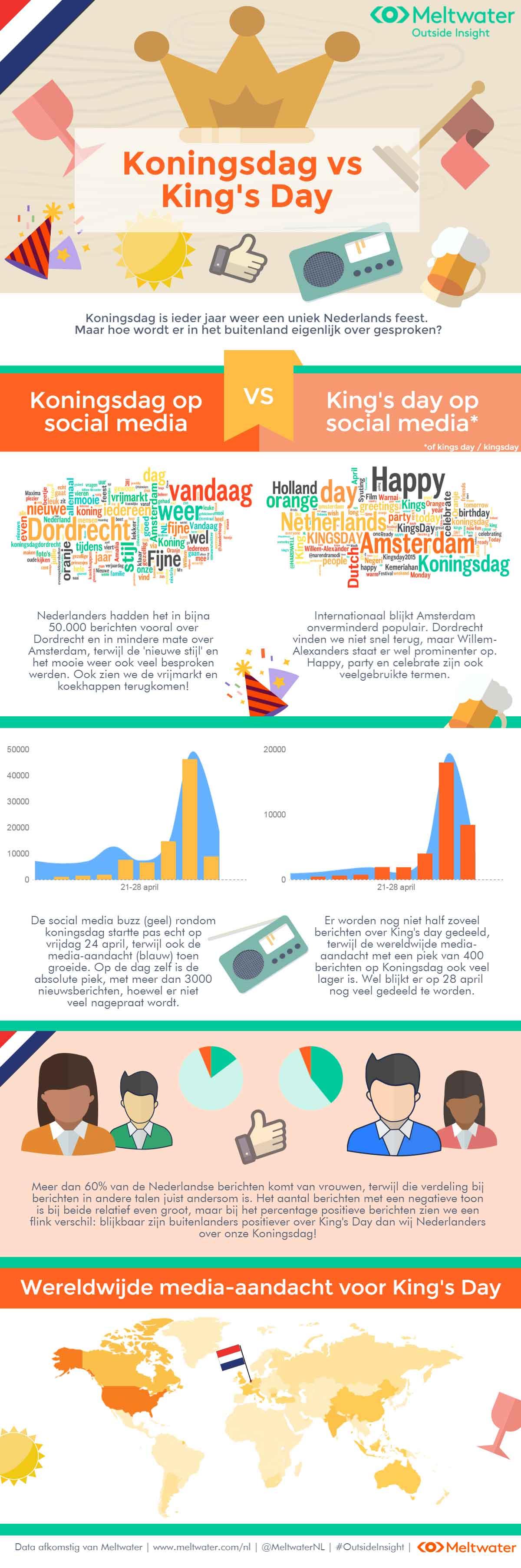 Infographic Koningsdag vs kingsday