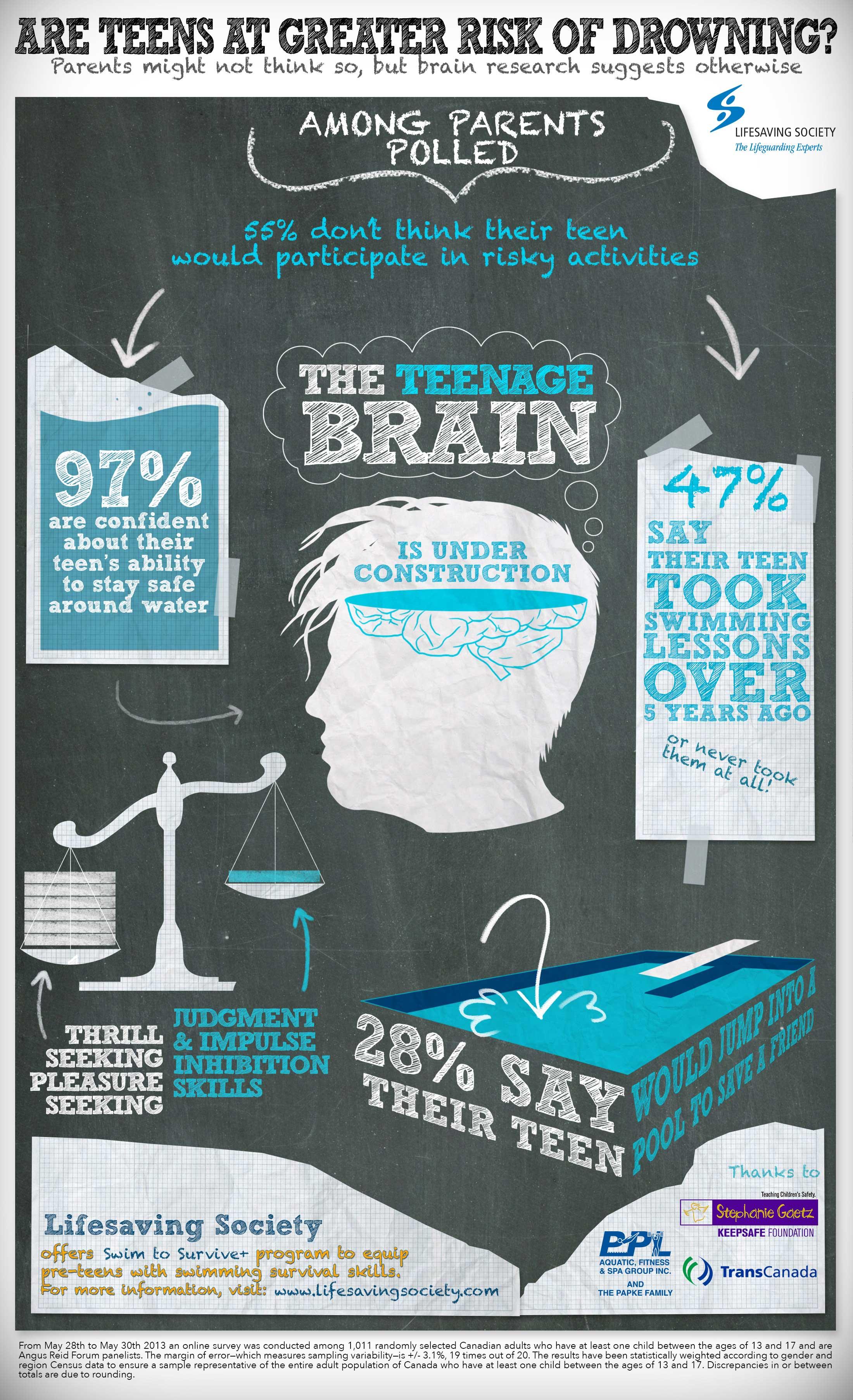 Infographic Hebben tieners een groter risico om te verdrinken