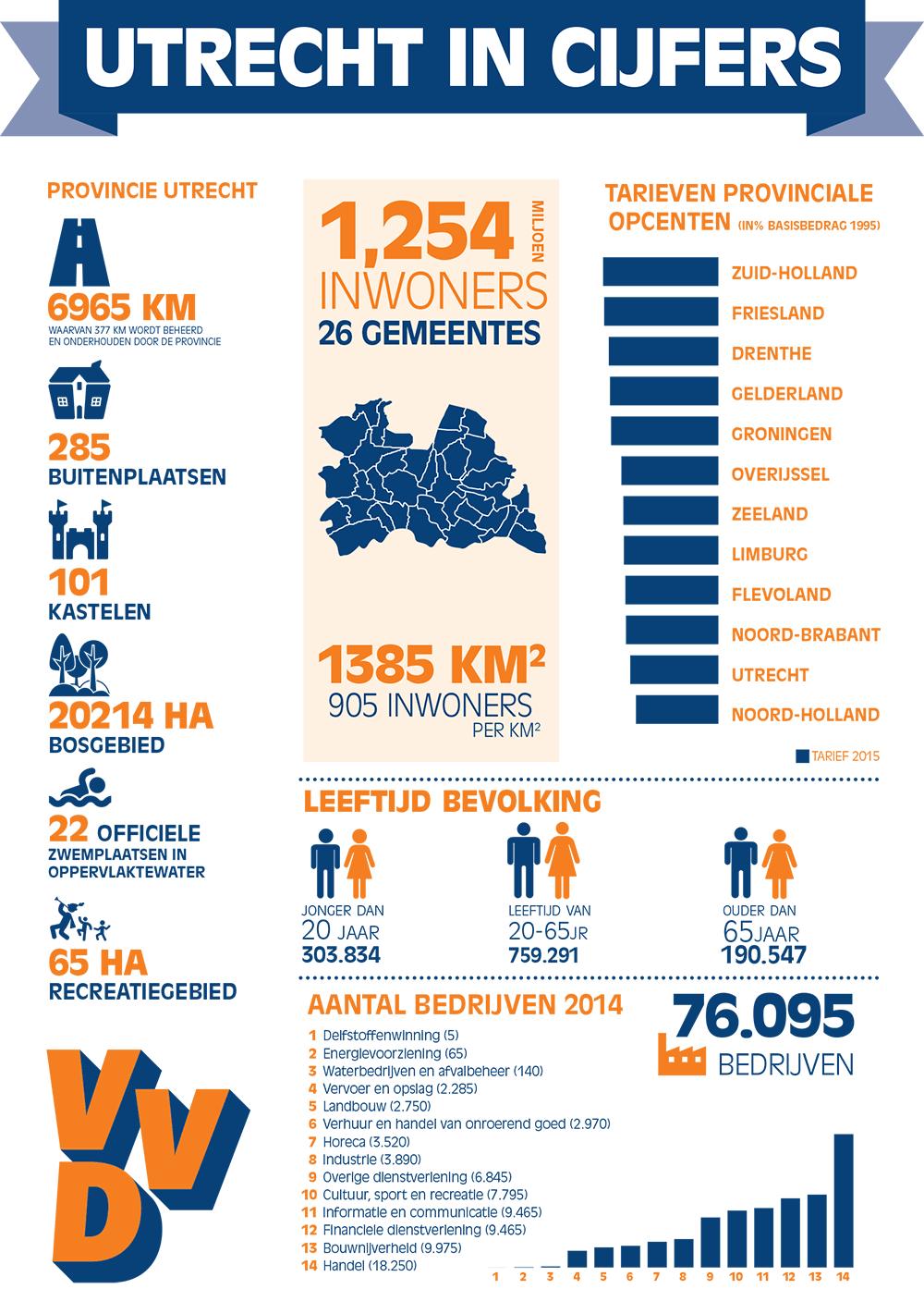 Infographic Utrecht in cijfers