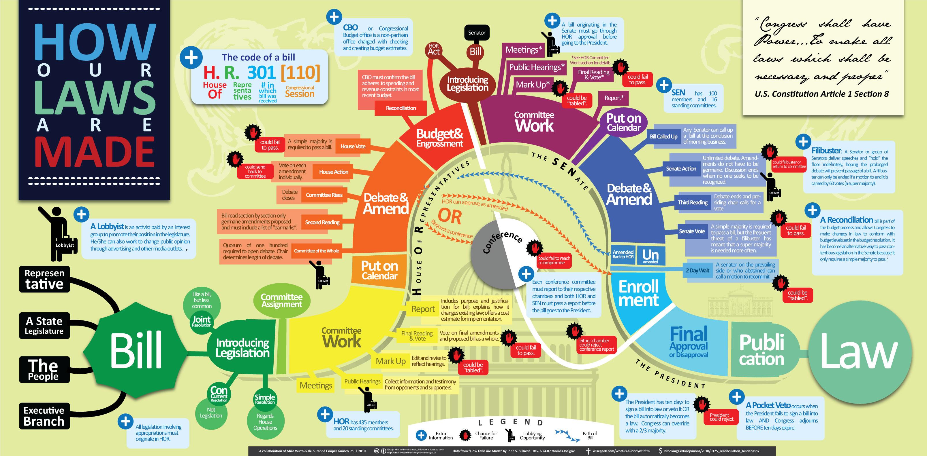 Infographic Wetten, hoe worden deze gemaakt in Amerika