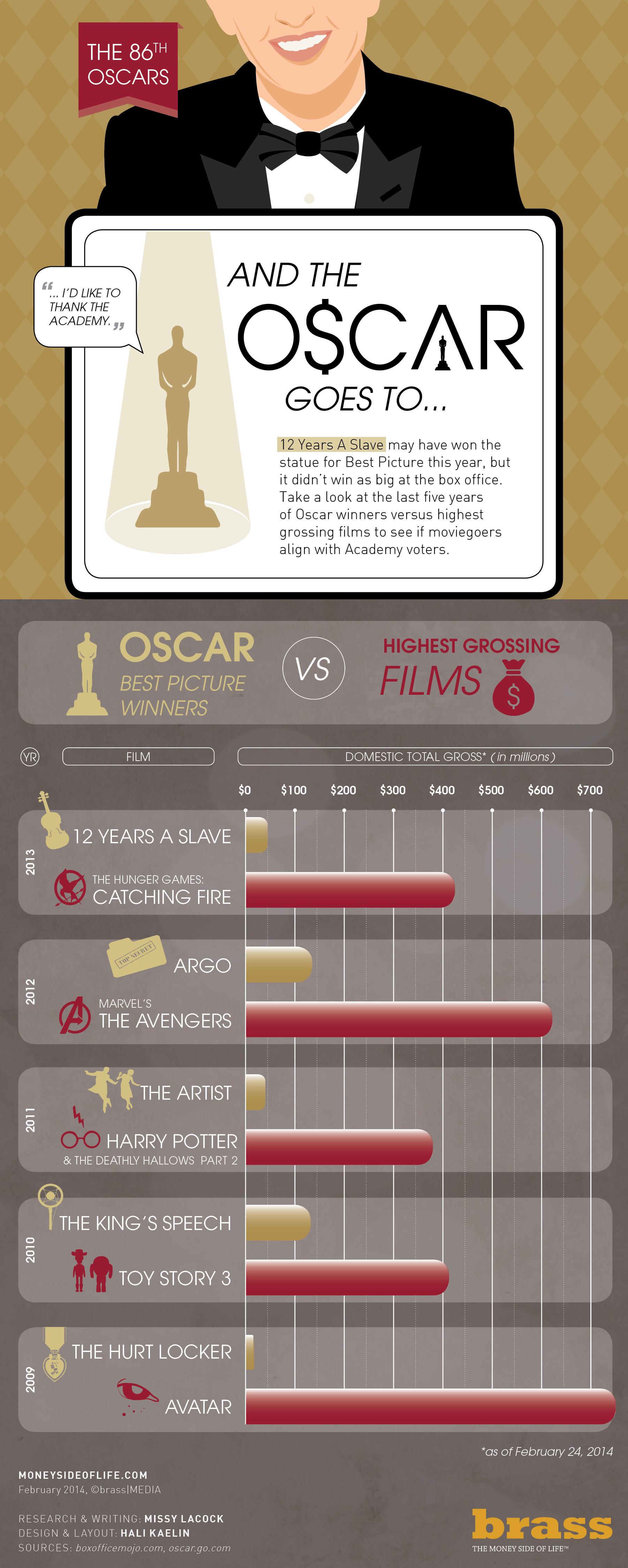 Infographic Oscar winnaars verdienen toch niet zoveel geld