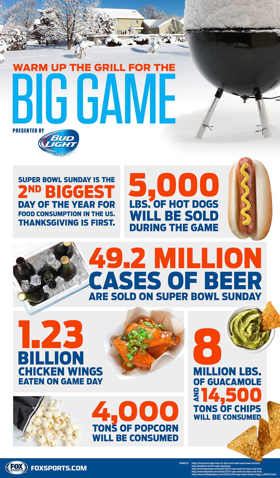 Infographic Super bowl, wat eten de Amerikanen