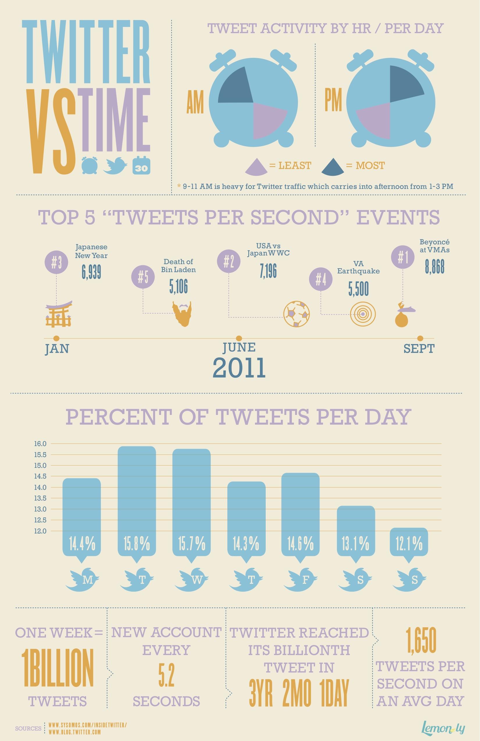 Infographic Twitter en tijd, hoe gaan wij ermee om