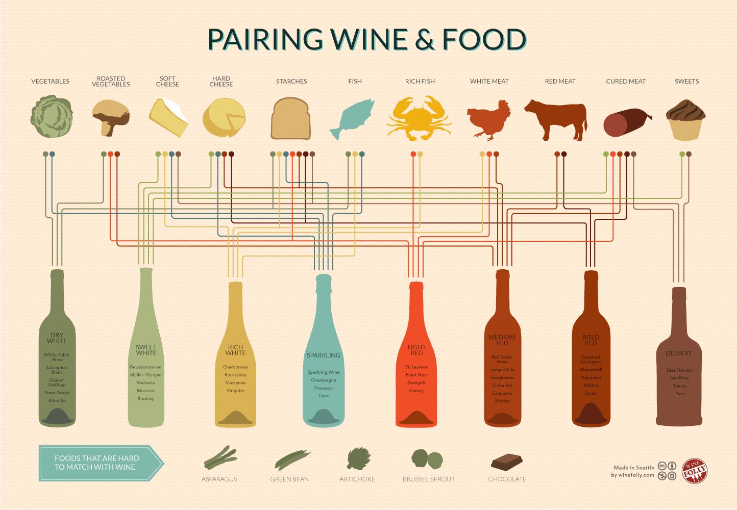 Infographic Wijn, hoe gaat dat gepaard met eten