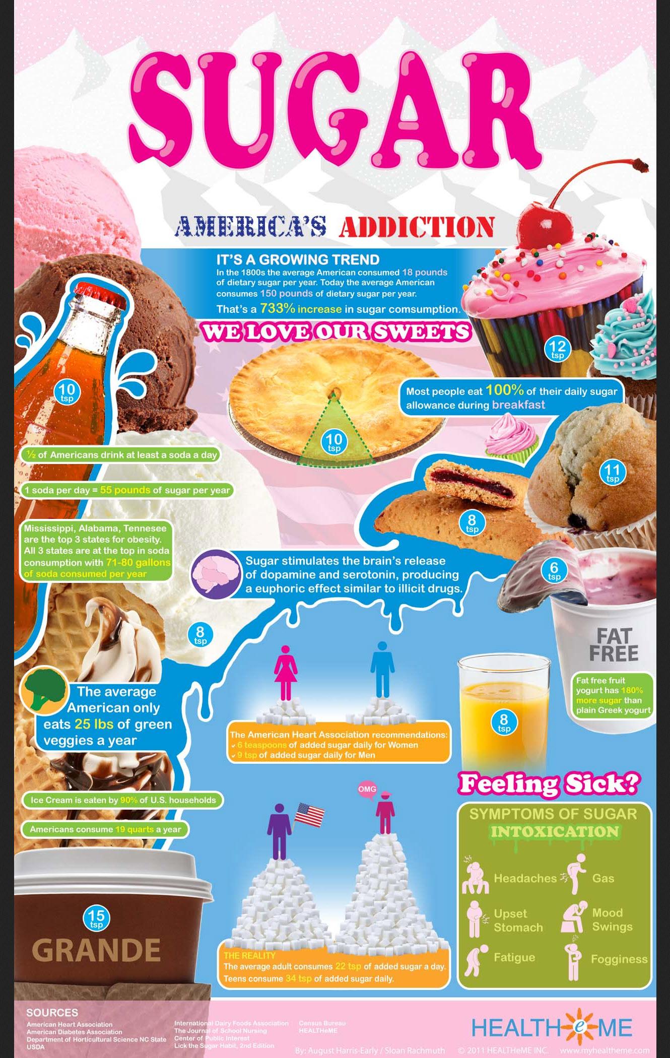 Infographic Suiker, goed of slecht