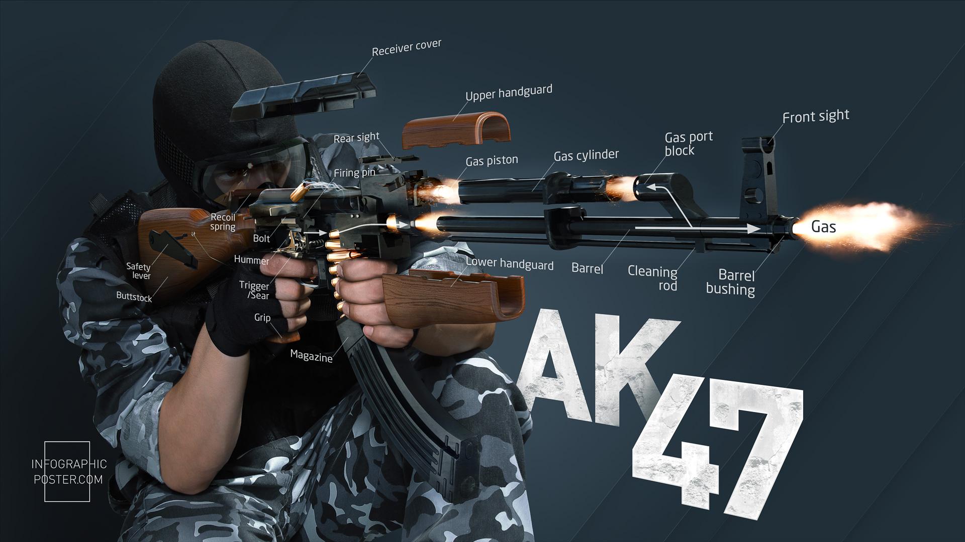 Infographic AK-47 het meest gebruikte wapen