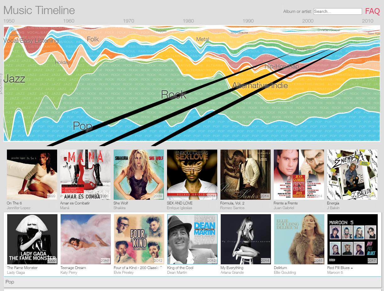 Infographic De geschiedenis van muziek genres