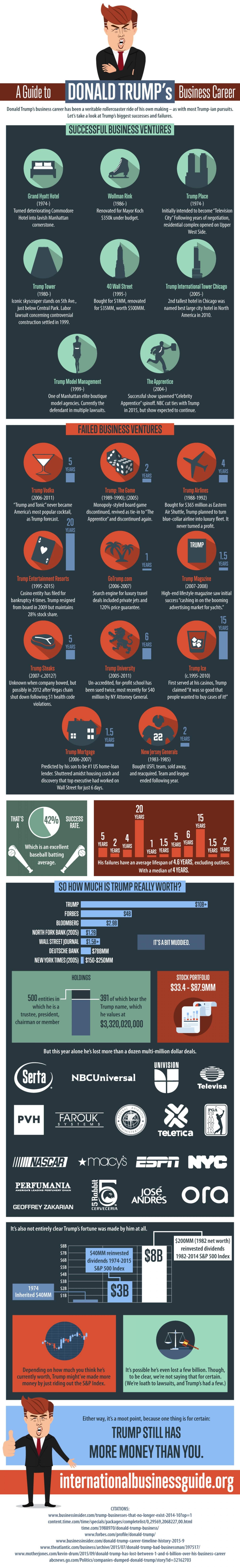 Infographic Een handleiding naar Trumps carriere