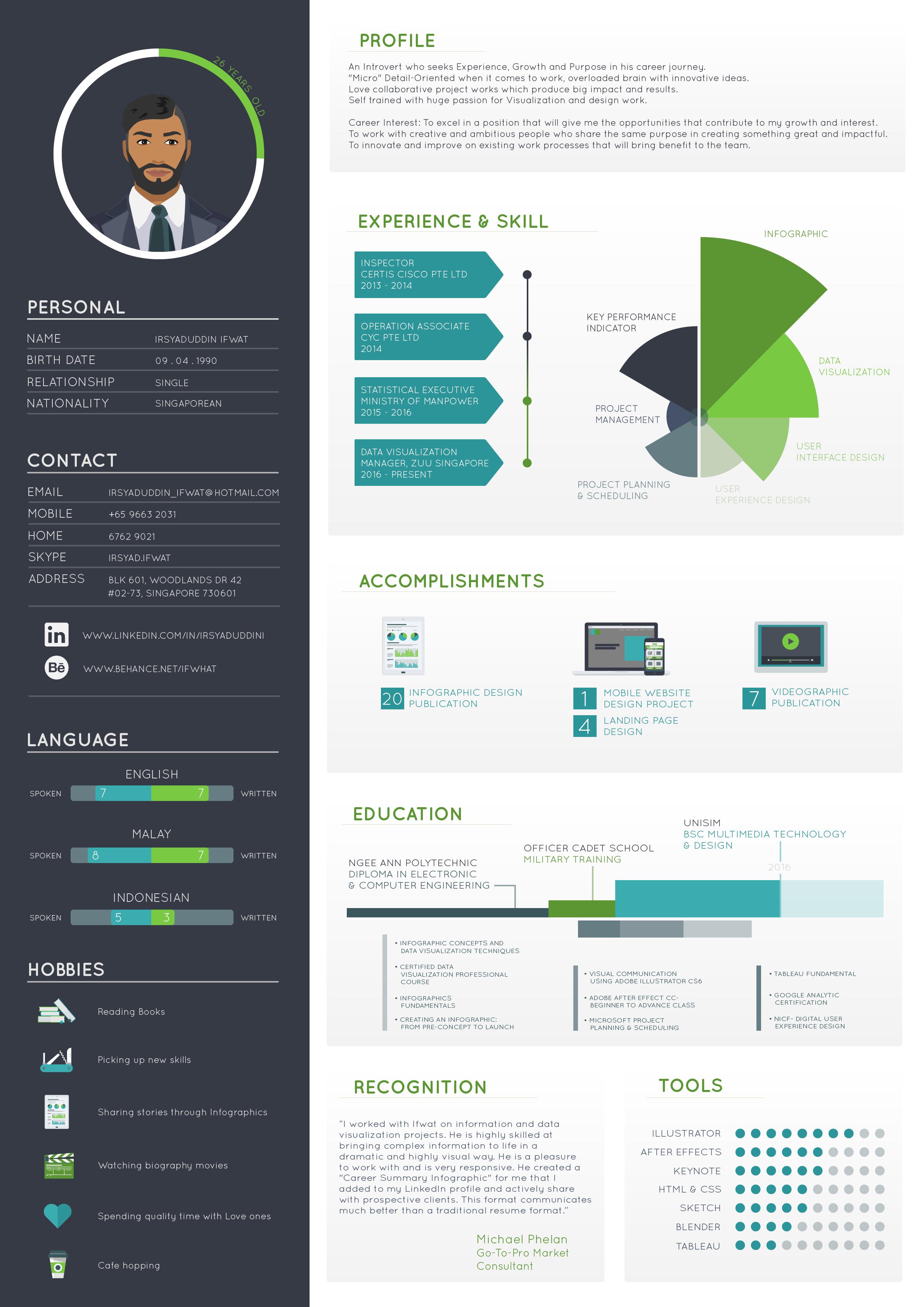 Infographic CV van Irsyaduddin ifwat