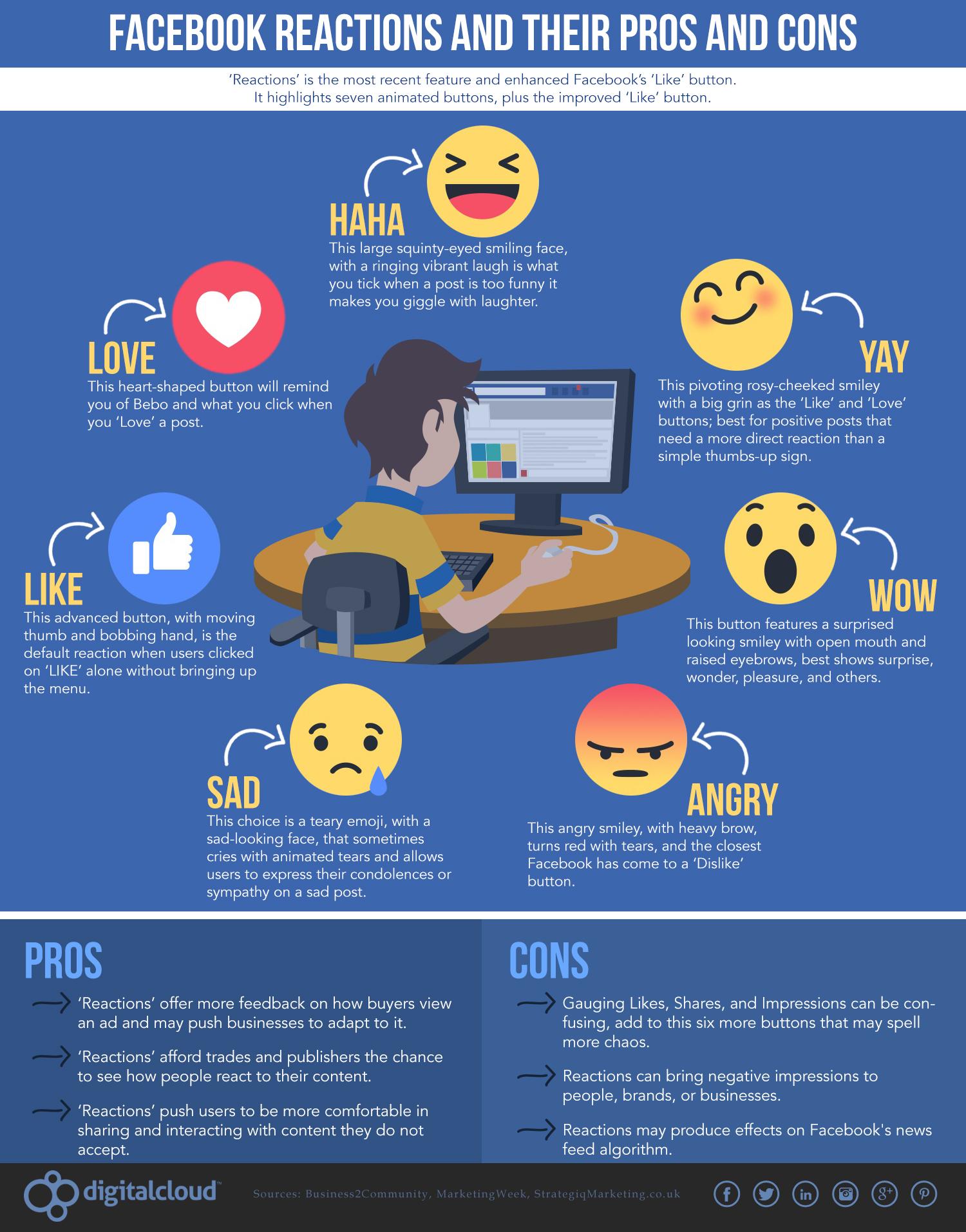 Infographic Facebook reacties