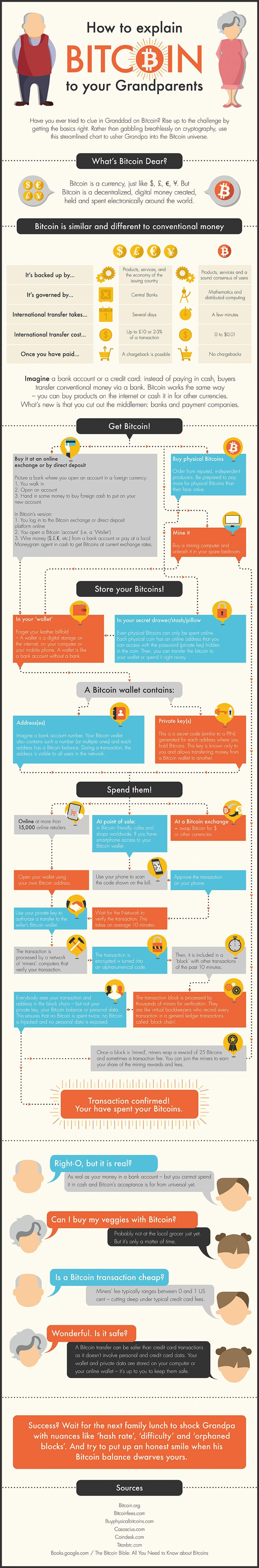 Infographic hoe leg je bitcoin aan je grootouders uit