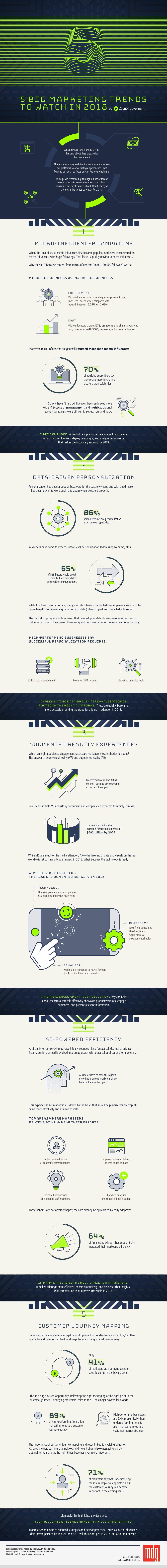 Vijf grote marketing trends 2018