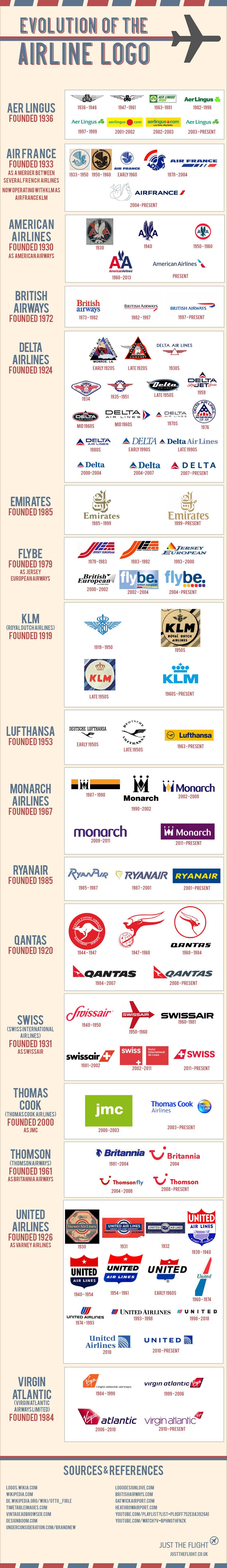 Evolutie van logos voor vliegtuig maatschappijen