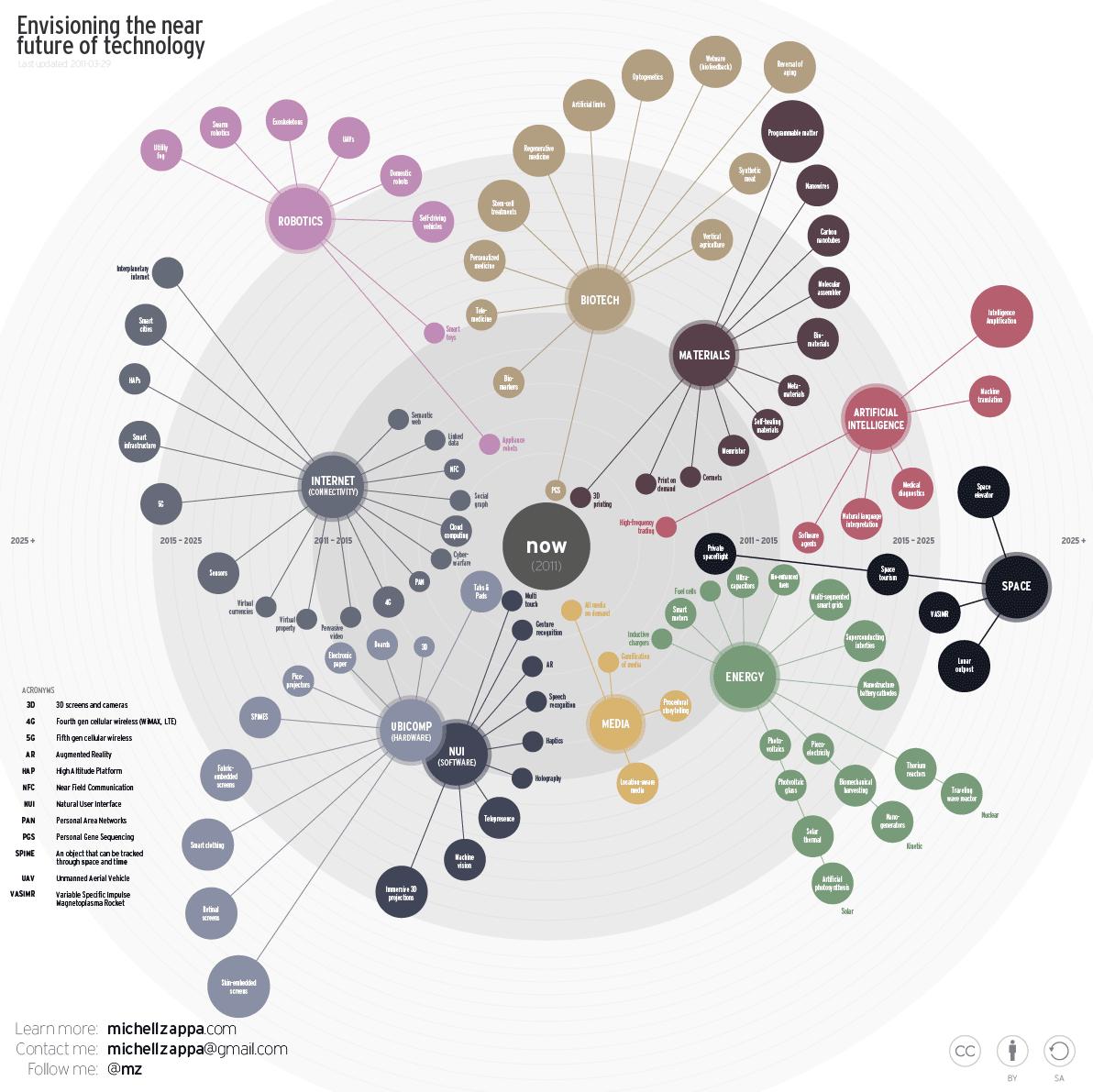 toekomst van techniek vooruitkijken in een infographic