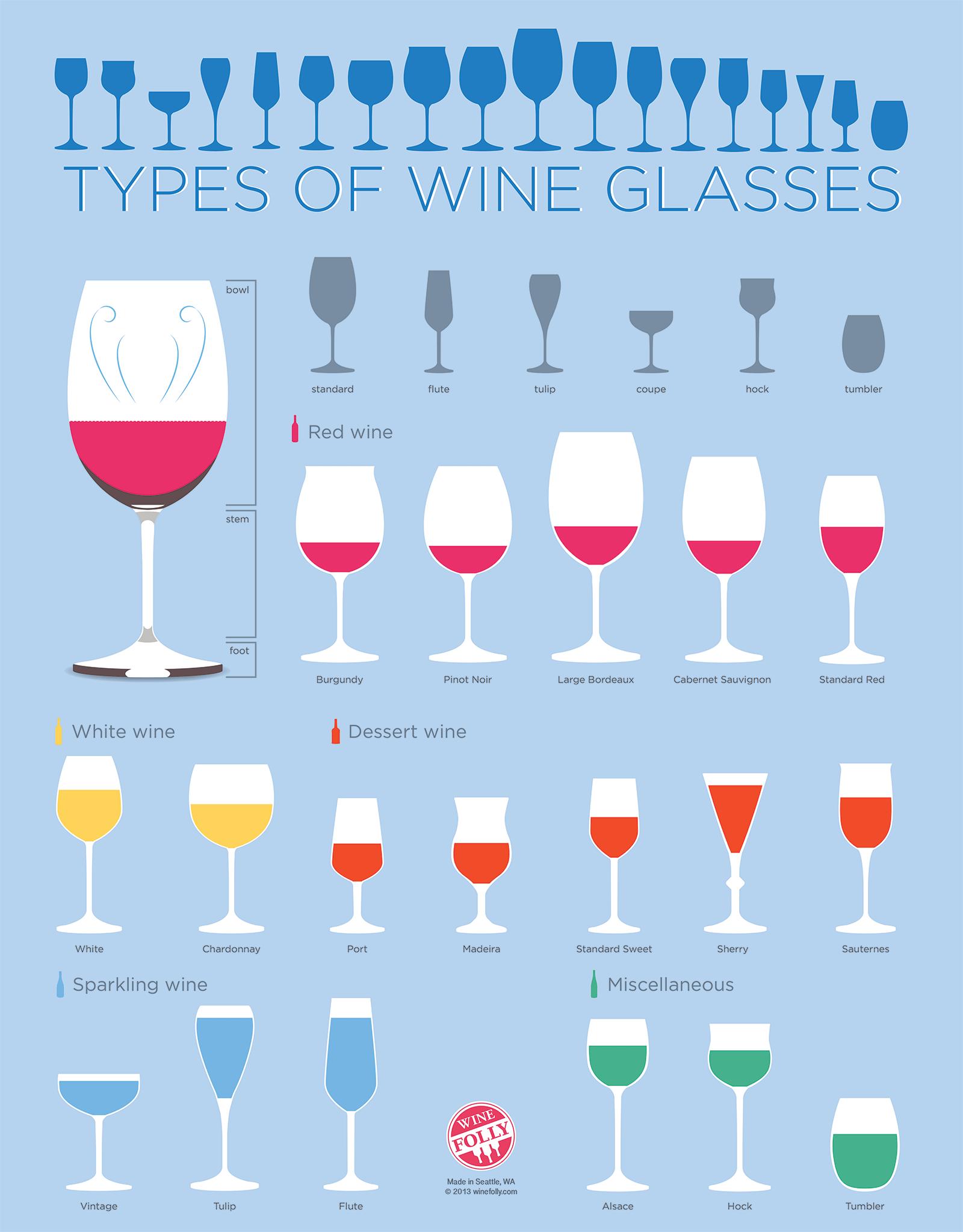 verschillende wijnglazen op een rij