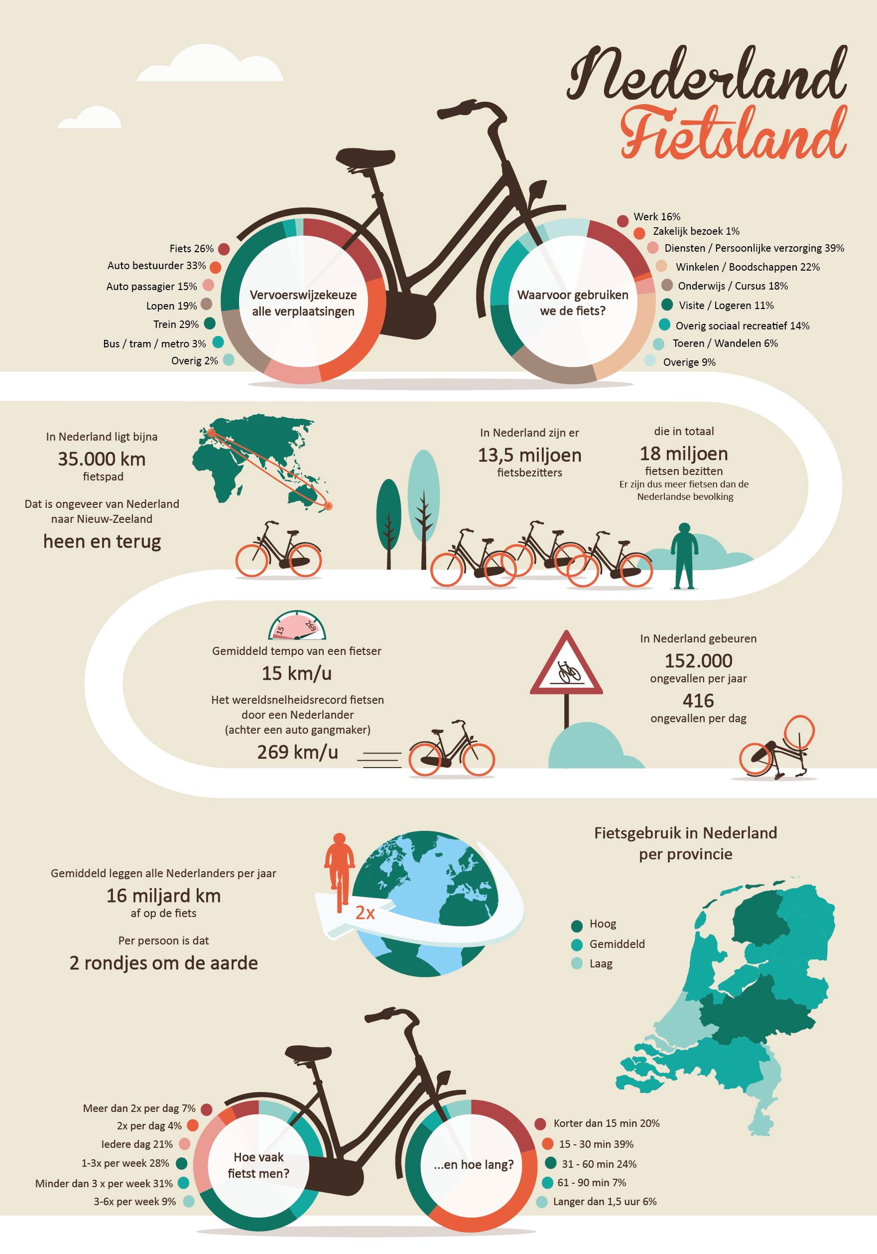 Nederland fietsland