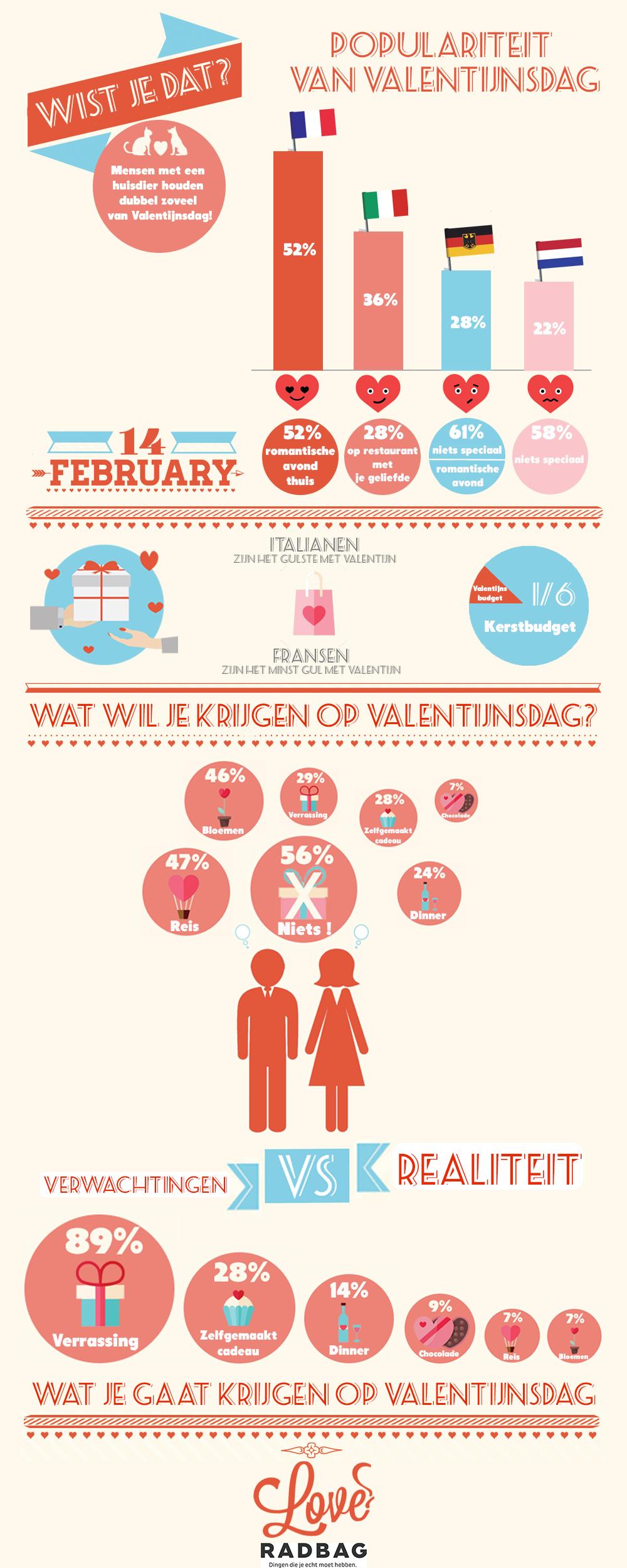 wat willen we krijgen op Valentijnsdag