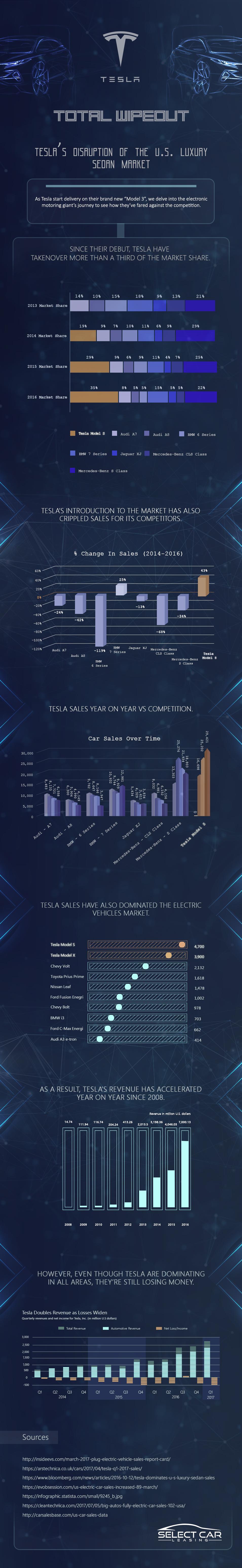 Aandeel Tesla in de elektrische automarkt