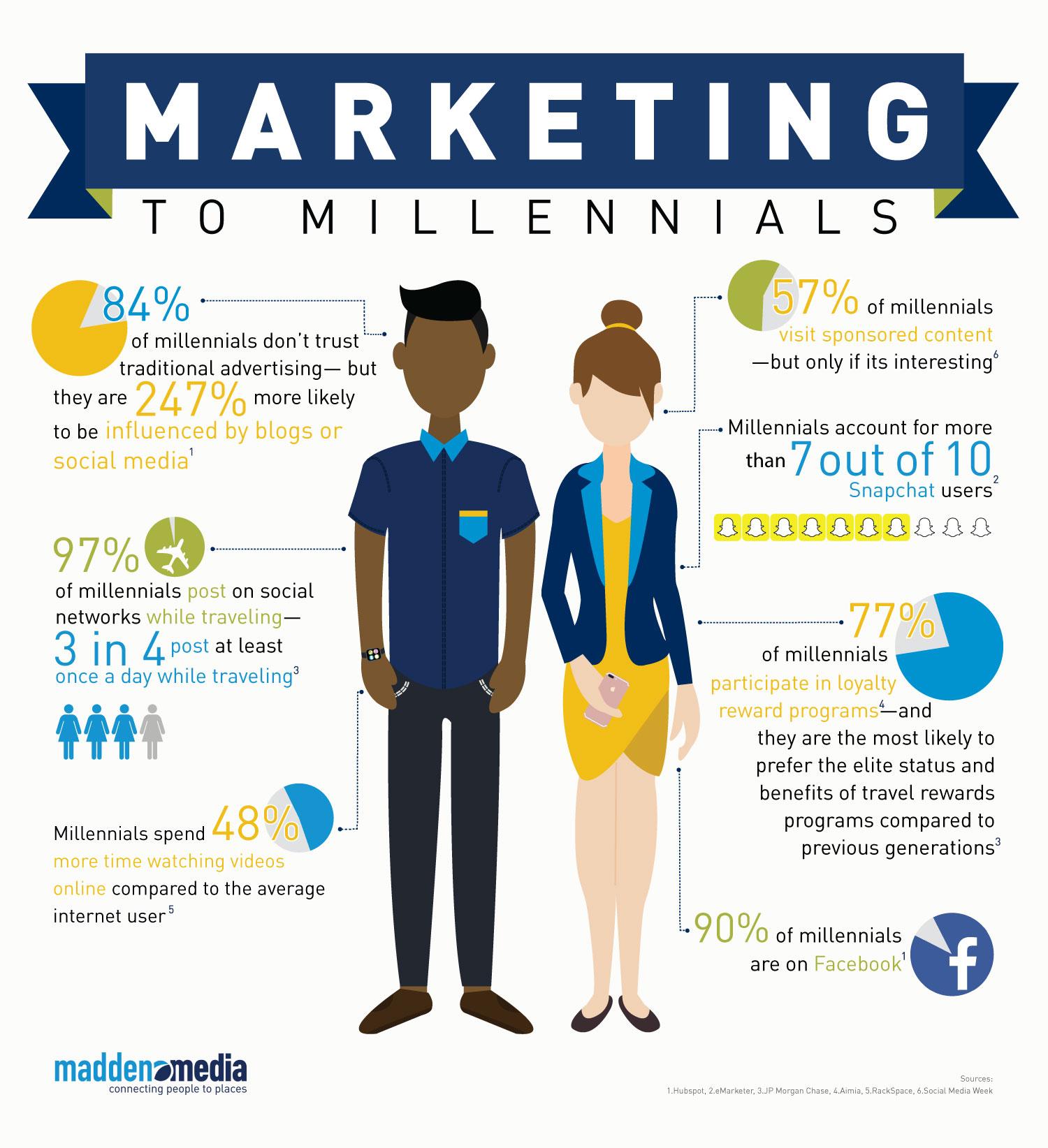 marketing naar millenials