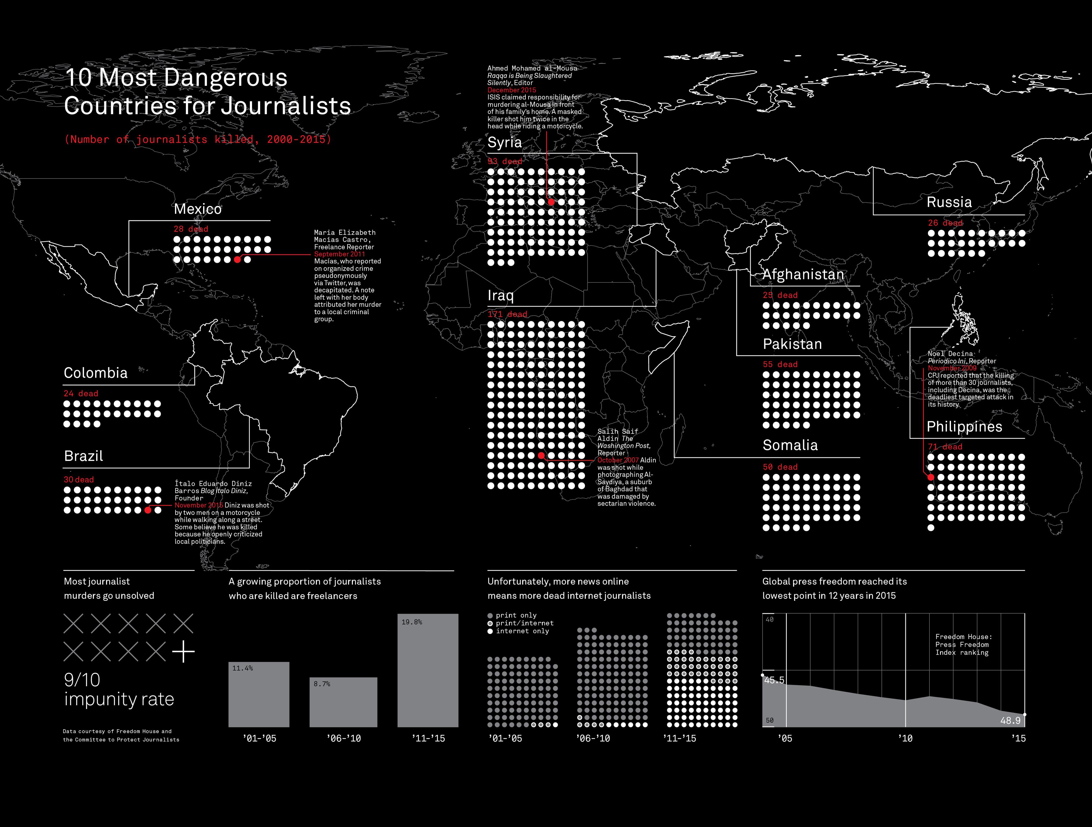 10 meest gevaarlijke landen ter wereld voor journalisten