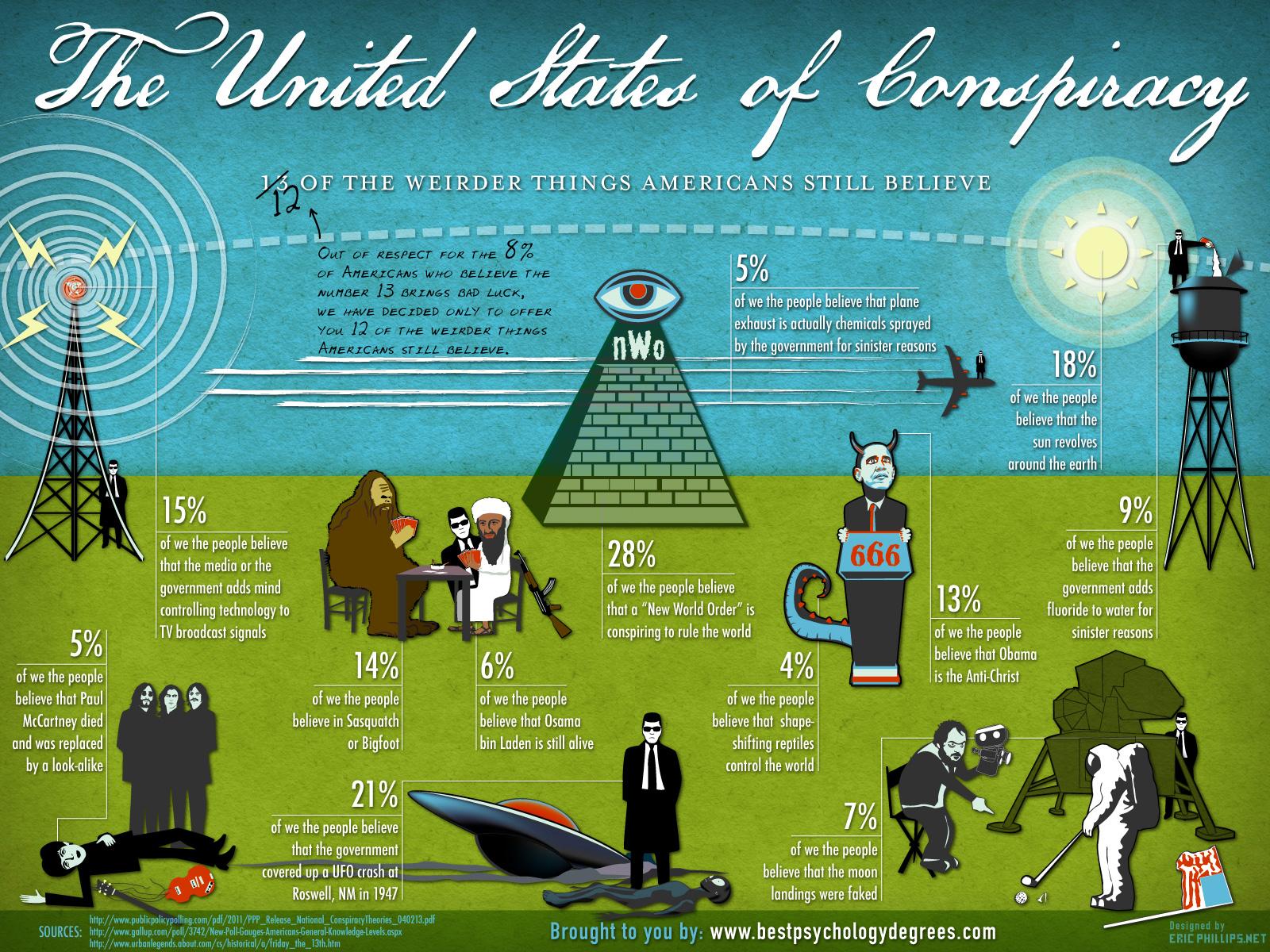 De 12 vreemdste complottheorieën waar amerika in gelooft