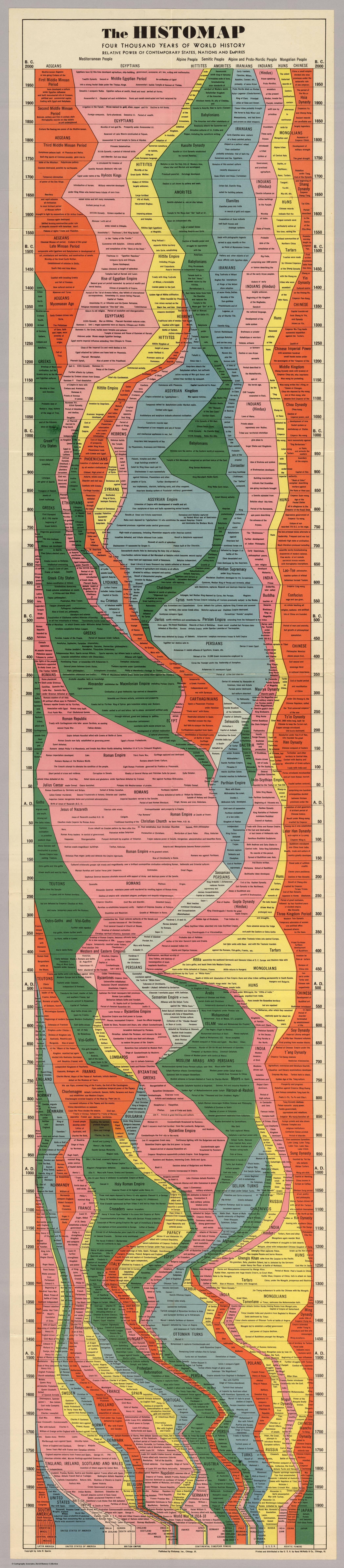 De geschiedenis kaart: vierduizend jaar aan wereldgeschiedenis