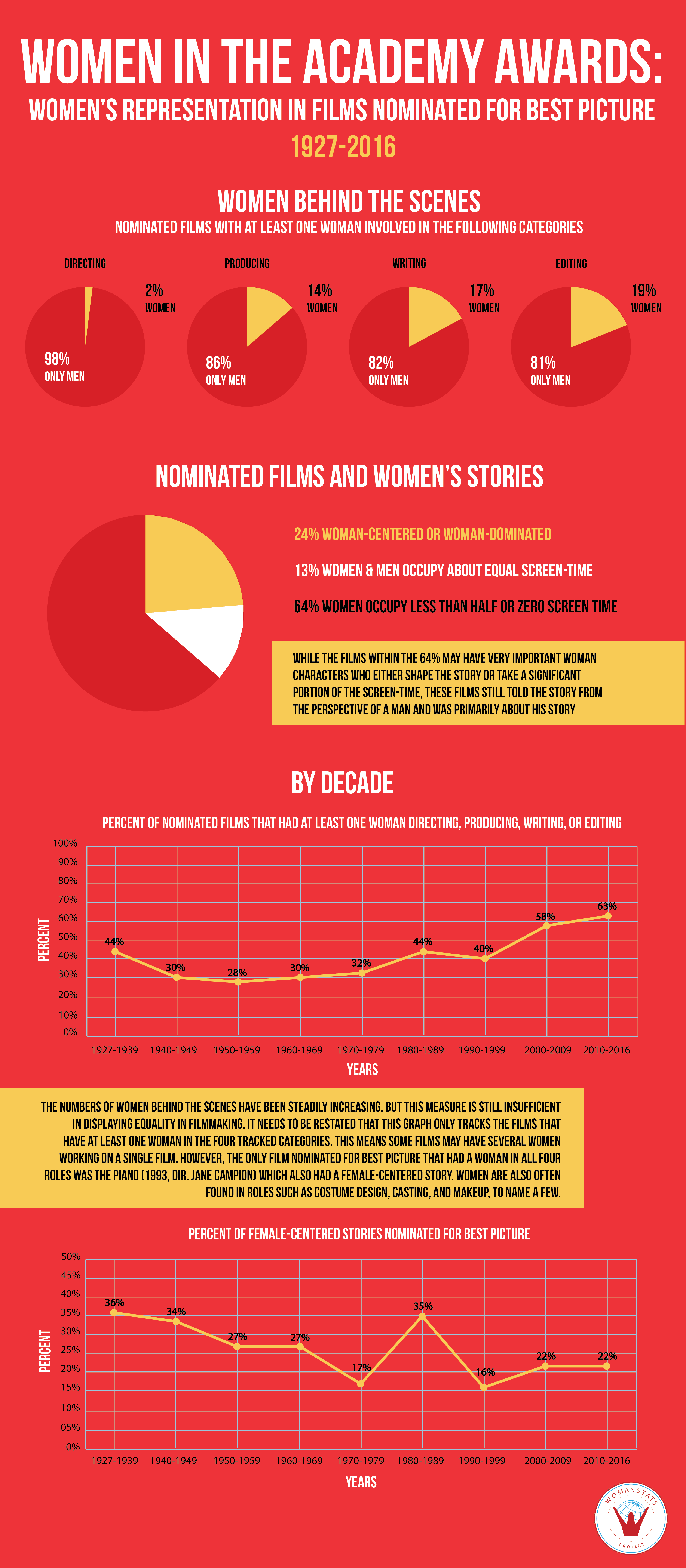 http://www.coolinfographics.nl/infographics/2018/2018-085-oscars-infographic-2.png