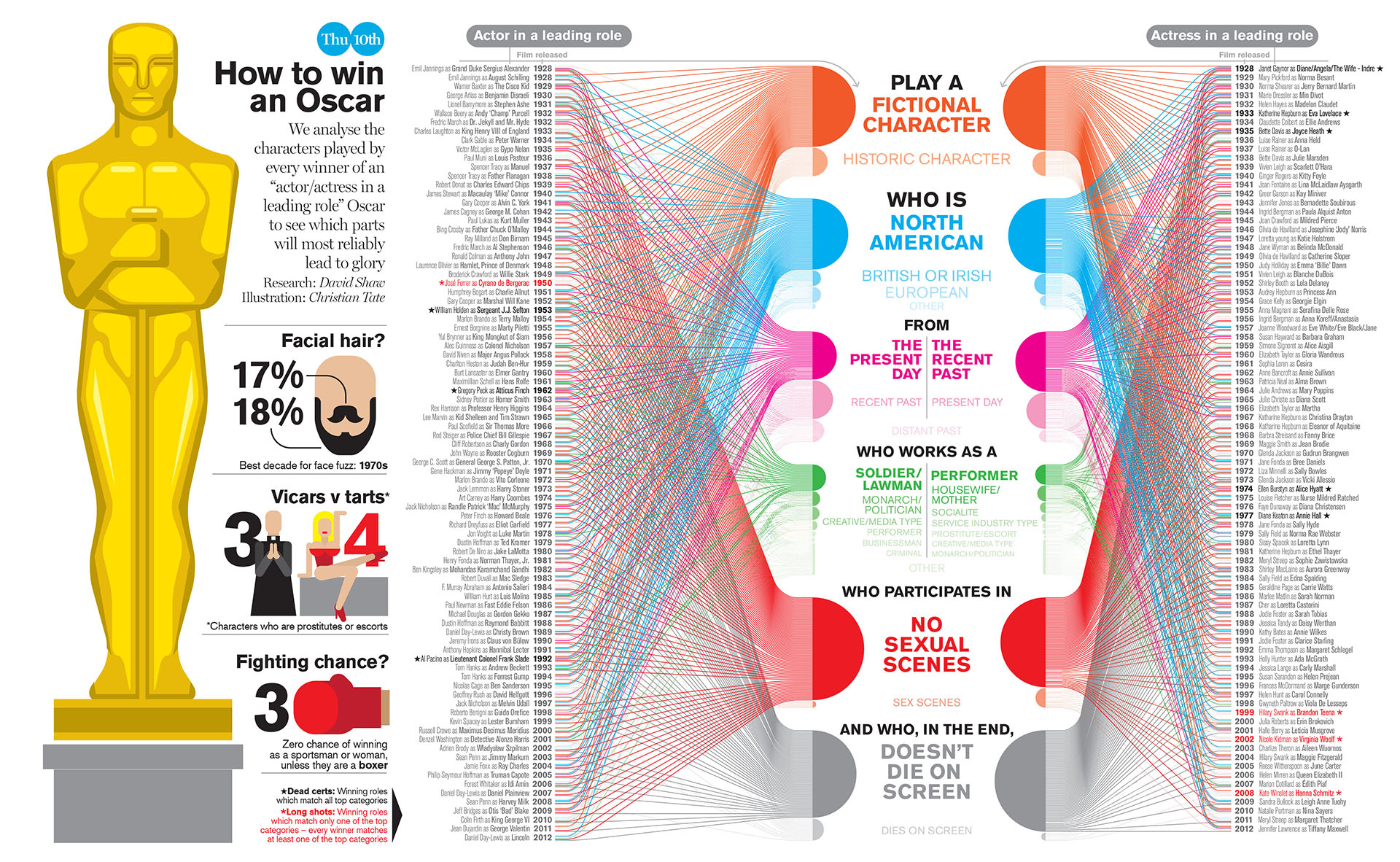 http://www.coolinfographics.nl/infographics/2018/2018-085-oscars-infographic-3.jpg