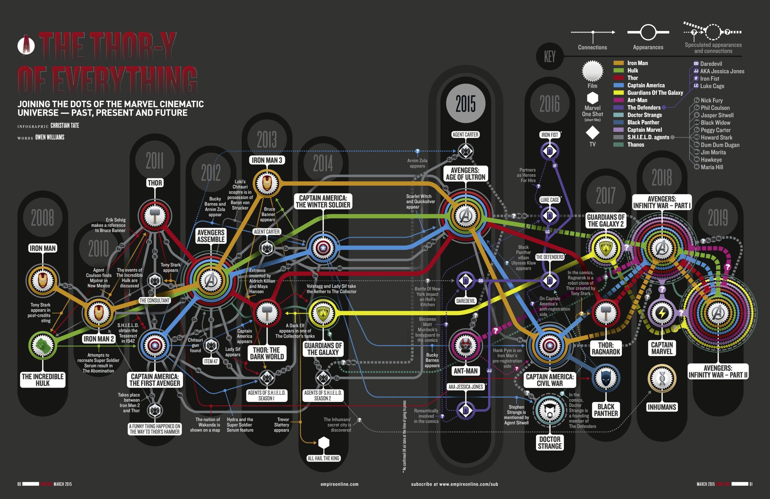 De marvel cinematic tijdlijn