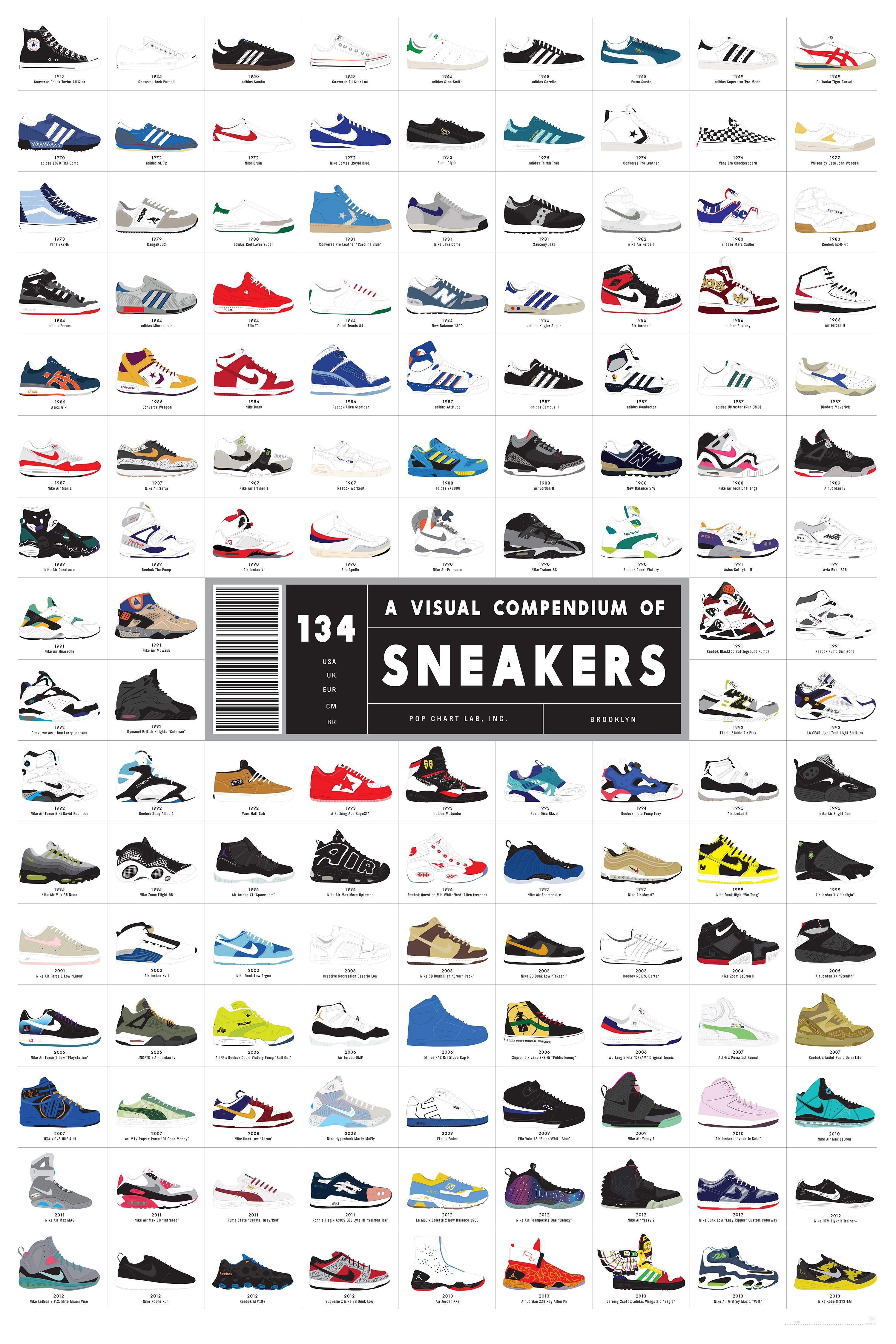Soorten sneakers