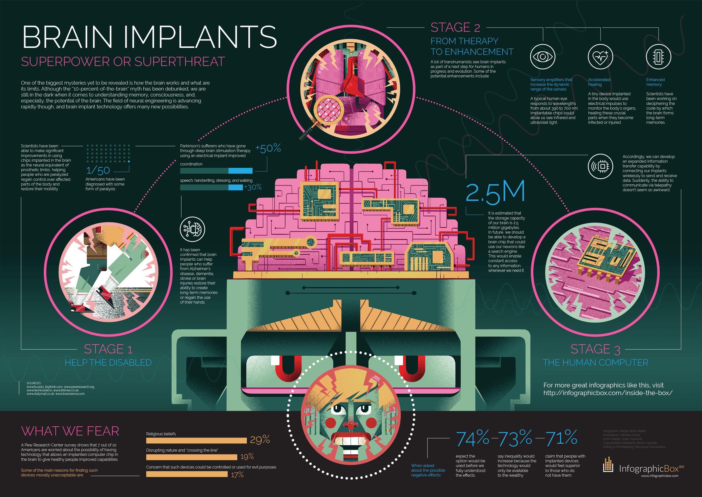brein implantaten superkrachten of super gevaarlijk