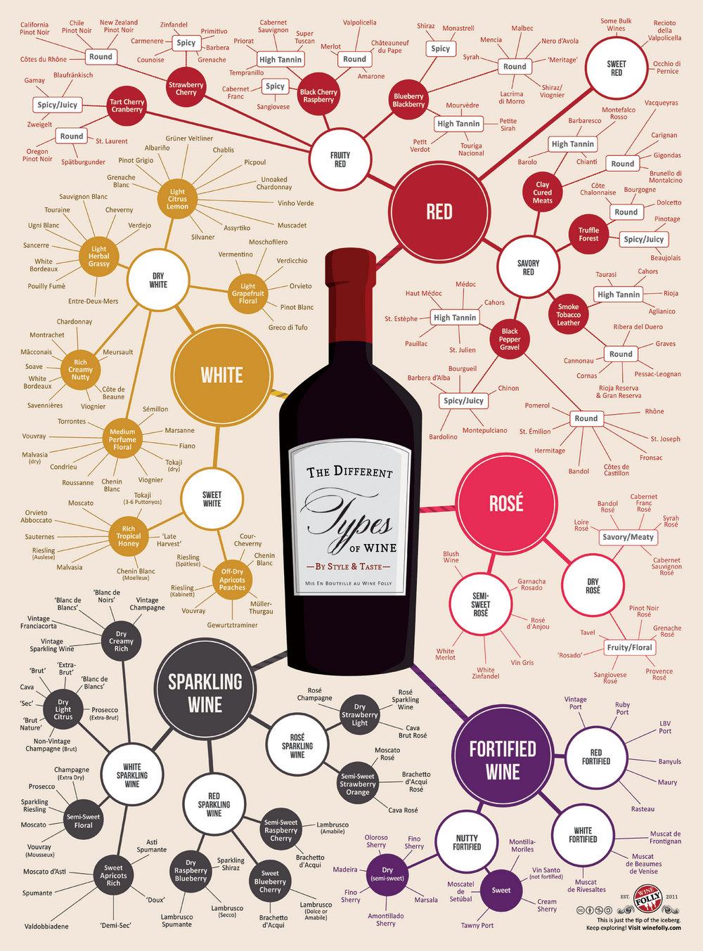 verschillende soorten wijn