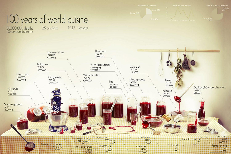 100-jaren-over-de-wereld-keuken oorlog