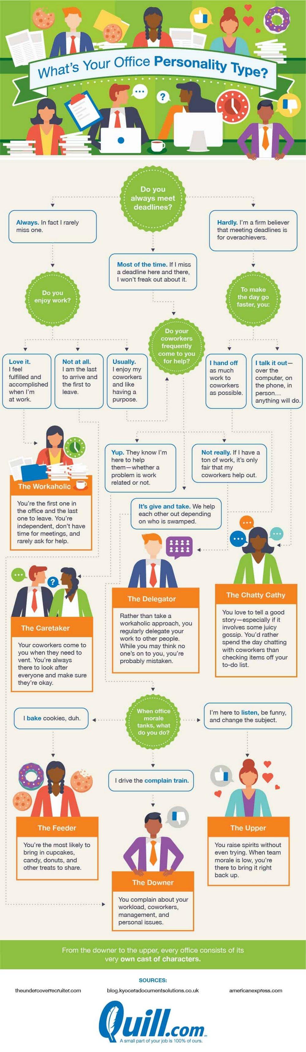 Wat is jouw persoonlijke kantoorstype