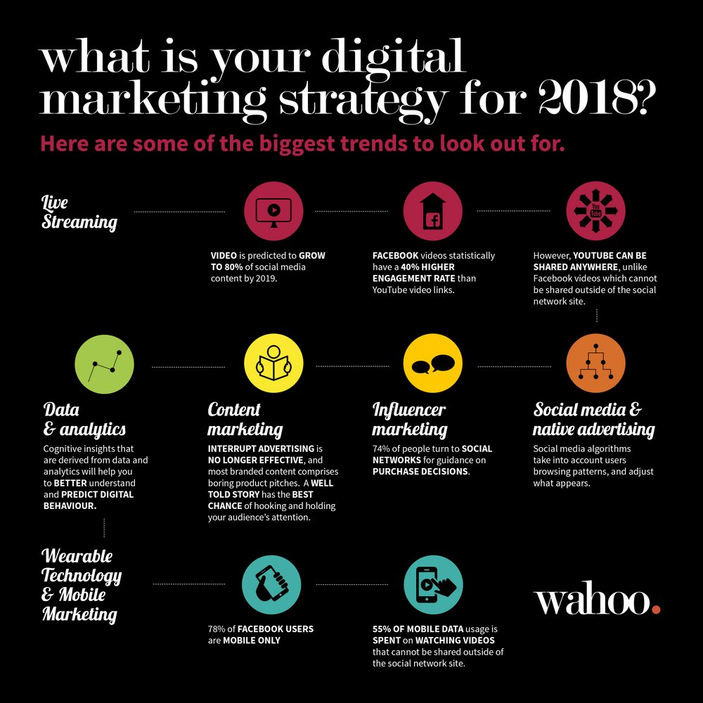 Wat is uw digitale marketingsplan voor 2018