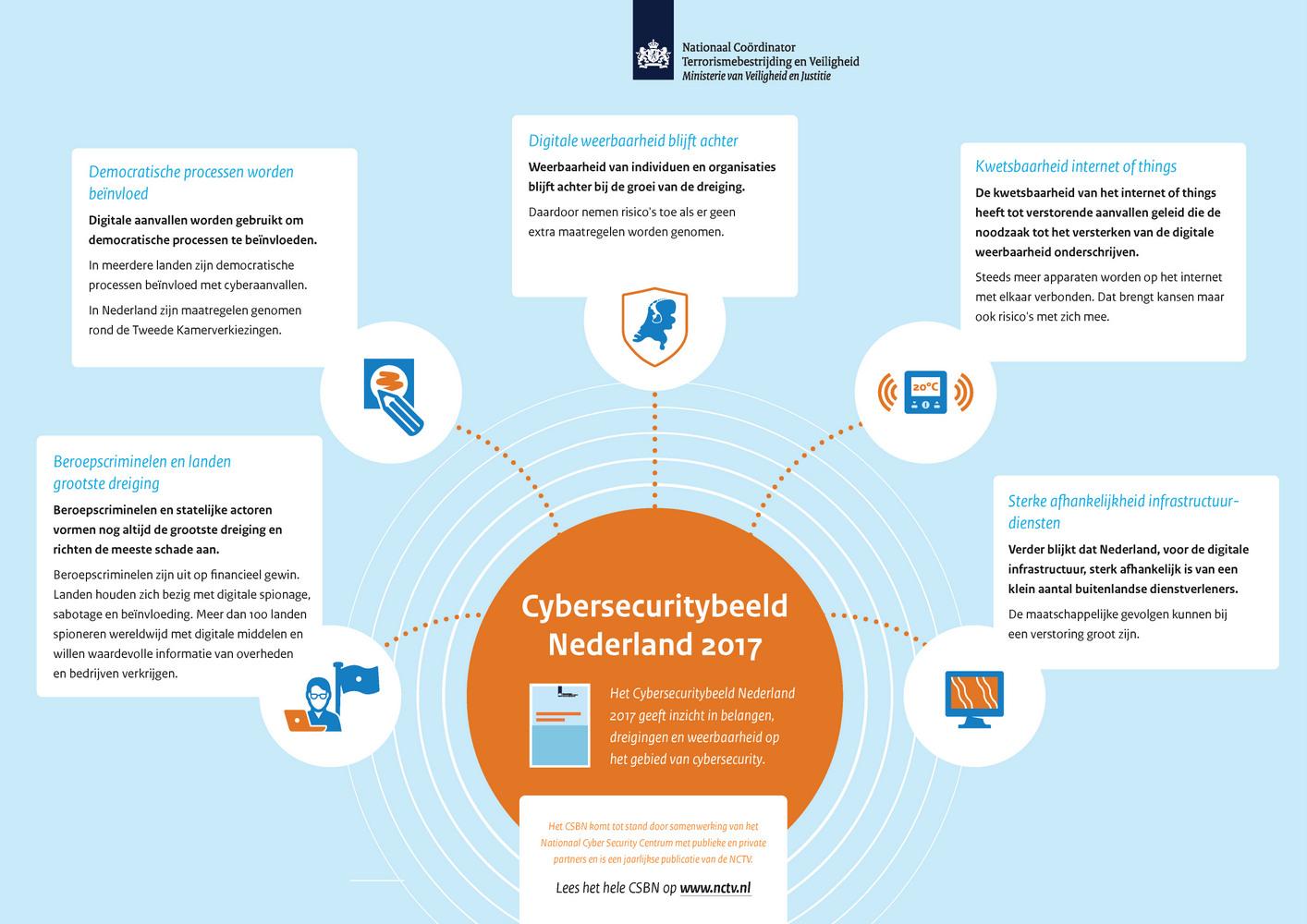 cybersecuritybeeld-nederland infographic