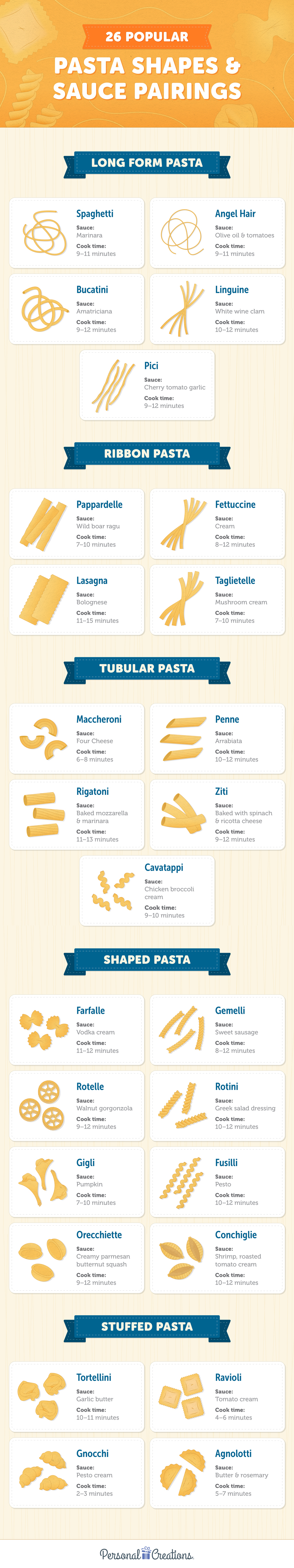 infographic over italiaanse pasta
