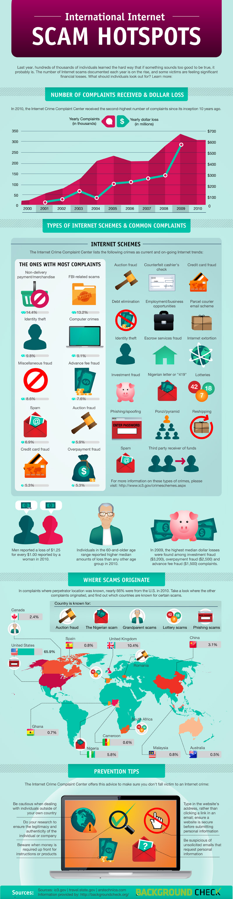 internet scams uitschieters infographic