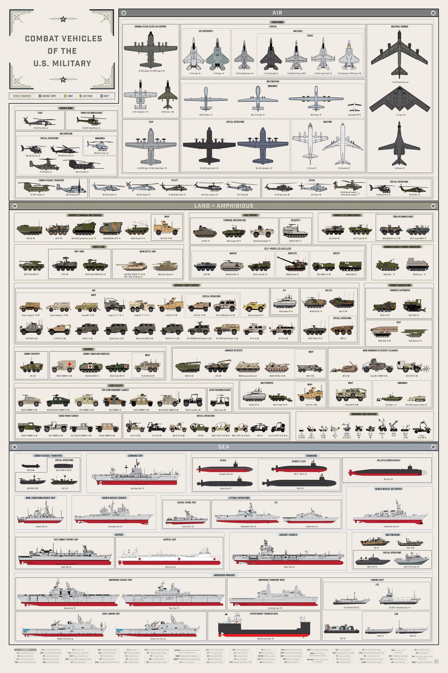 Gevechtstoestellen van het Amerikaanse leger