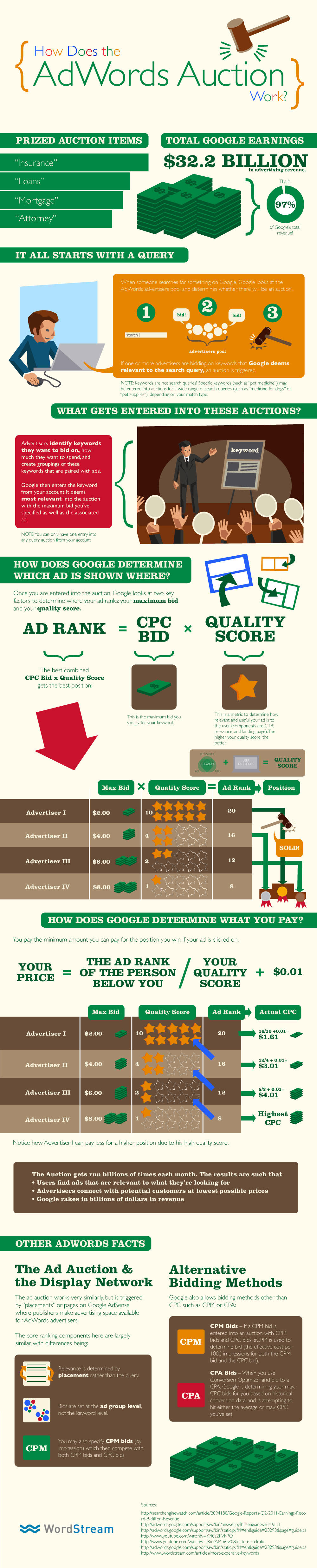 Hoe werkt de Google veiling?