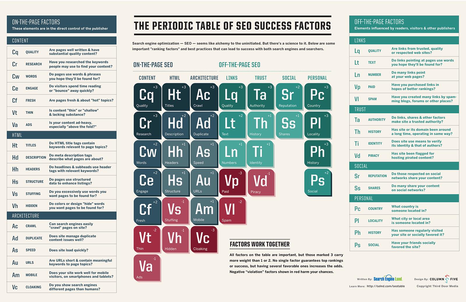 Periodiek overzicht van de SEO succes factoren